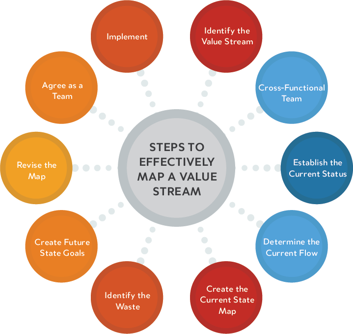 Steps to effectively map a value stream