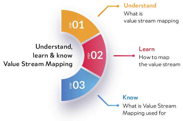 Value stream mapping understood in 3 essential steps